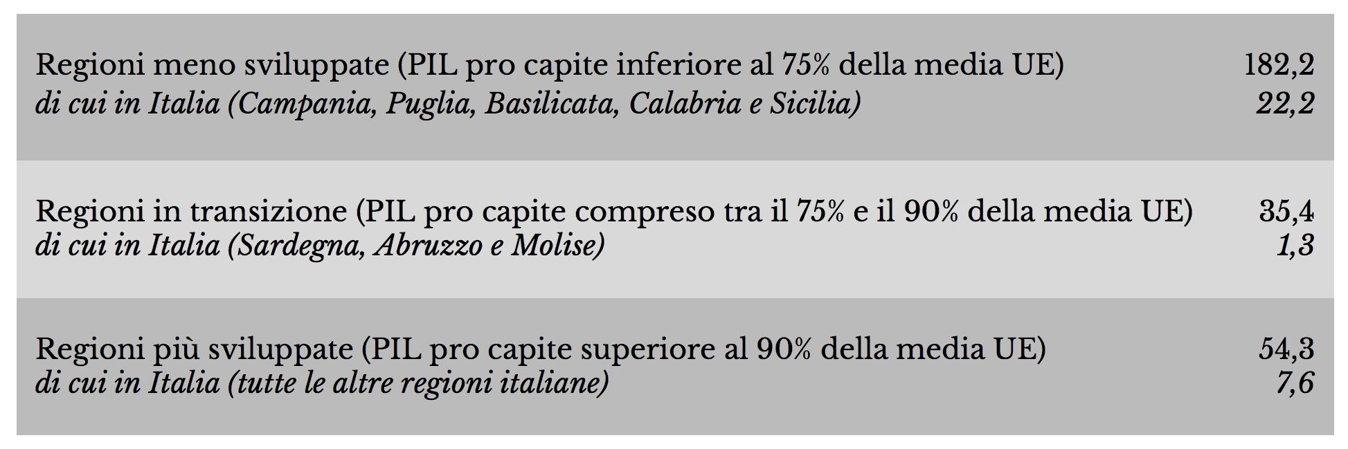 tabella-2-2