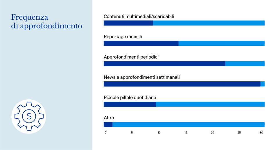 Sondaggio europrogettazionegrafico a barre risultati frequenza di approfondimento utenti