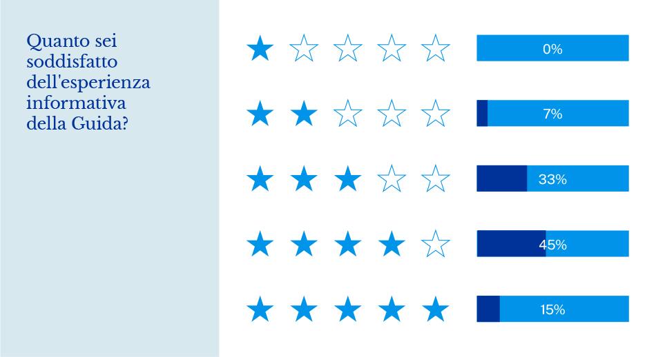 Sondaggio europrogettazione grafico a barre livello soddisfazione utenti