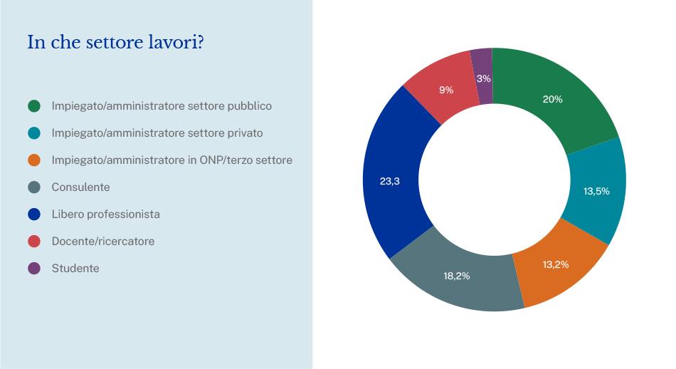 Sondaggio europrogettazione grafico a torta su settore lavorativo utenti